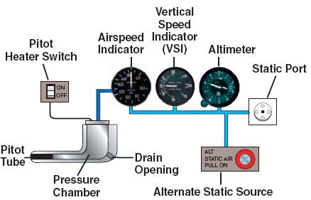 systeme tube pitot